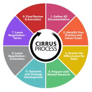 Cirrus' 8 Step Lease Negotiation Process